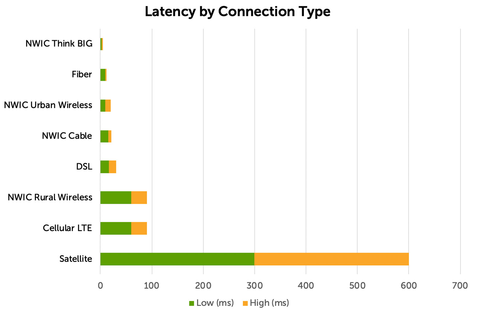 Internet Latency by Connection Type